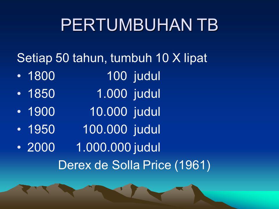 PERTUMBUHAN TB Setiap 50 tahun, tumbuh 10 X lipat 1800 100 judul