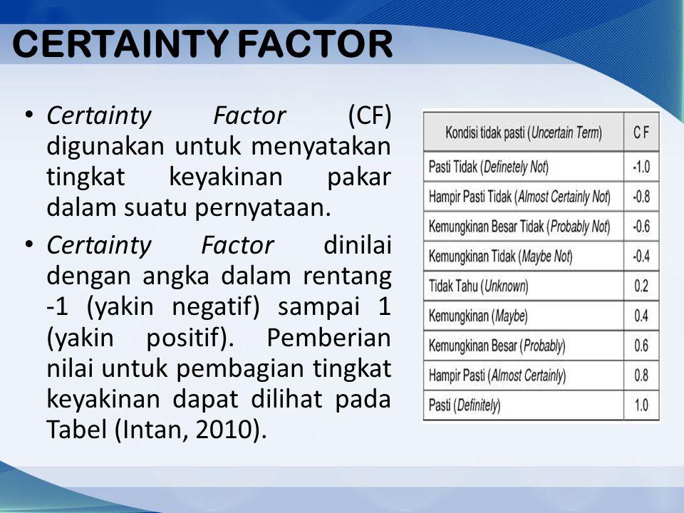 CERTAINTY FACTOR Certainty Factor (CF) digunakan untuk menyatakan tingkat keyakinan pakar dalam suatu pernyataan.