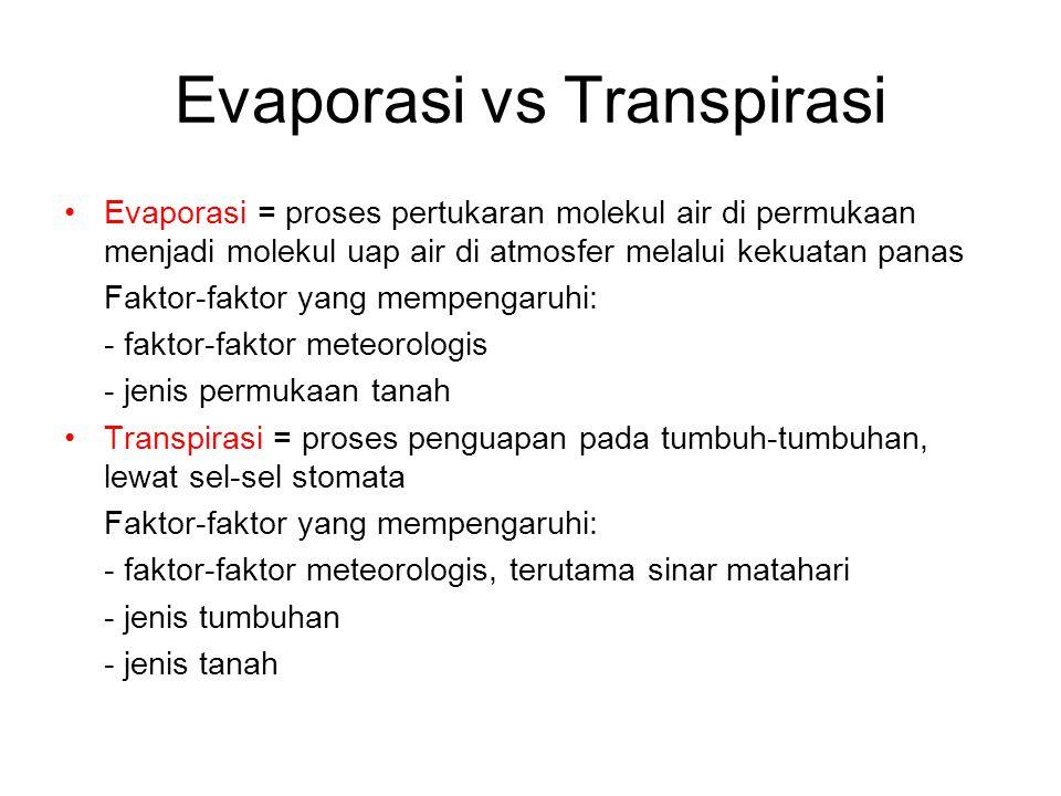 Evaporasi vs Transpirasi