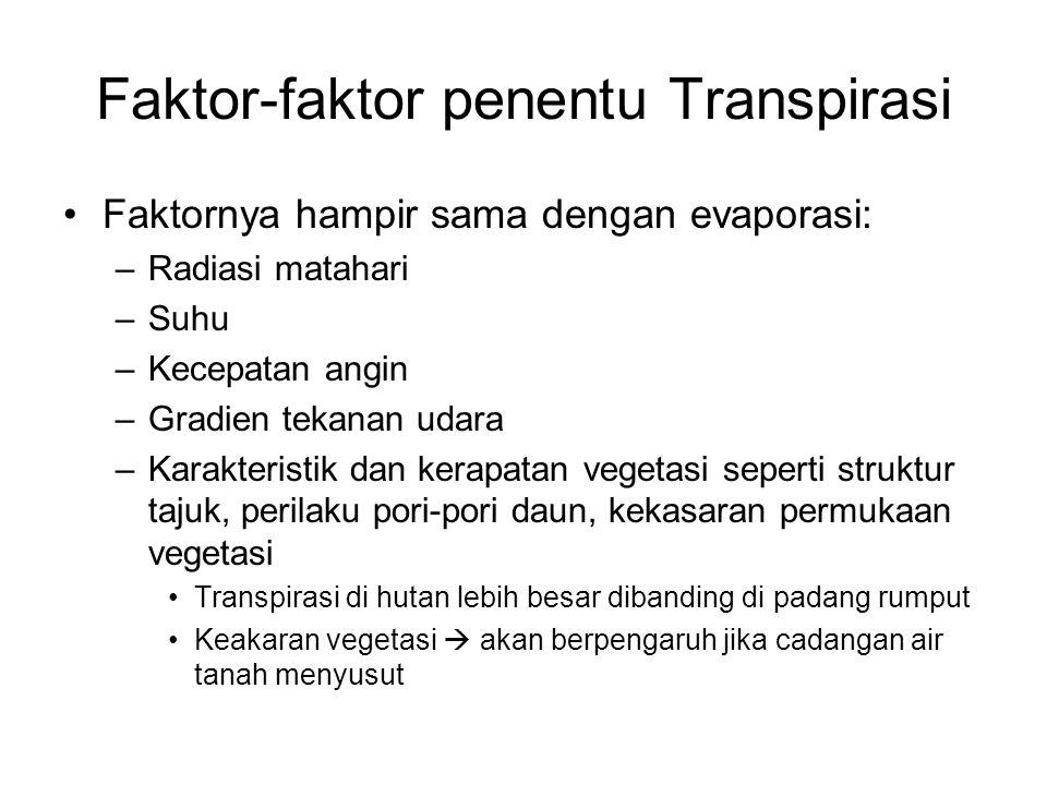 Faktor-faktor penentu Transpirasi