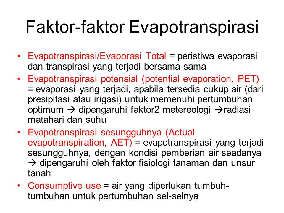 Faktor-faktor Evapotranspirasi
