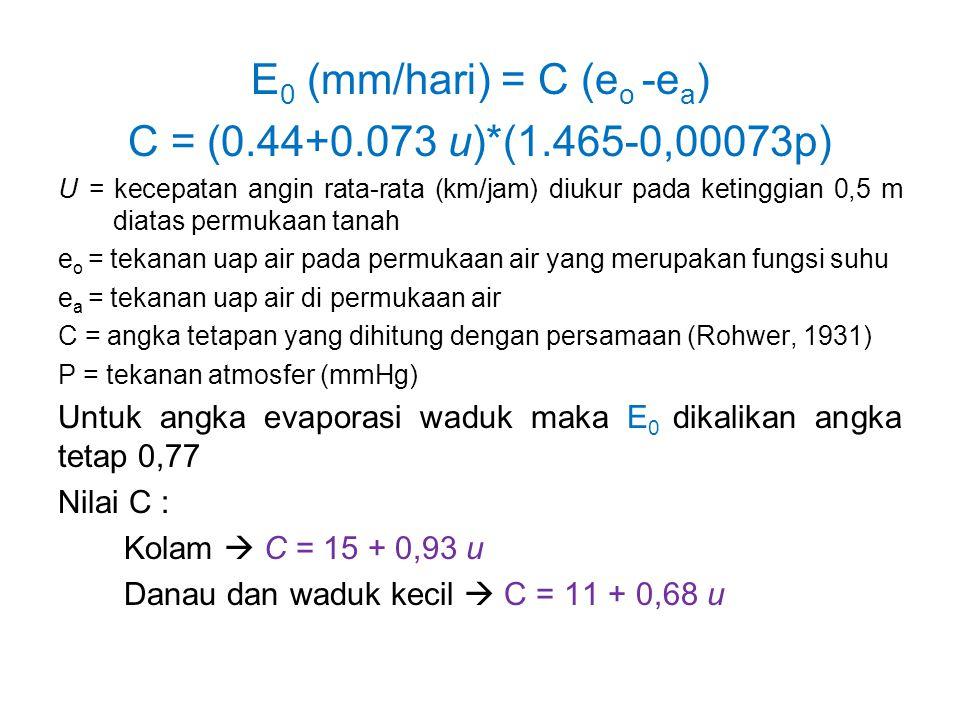 E0 (mm/hari) = C (eo -ea) C = (0.44+0.073 u)*(1.465-0,00073p)