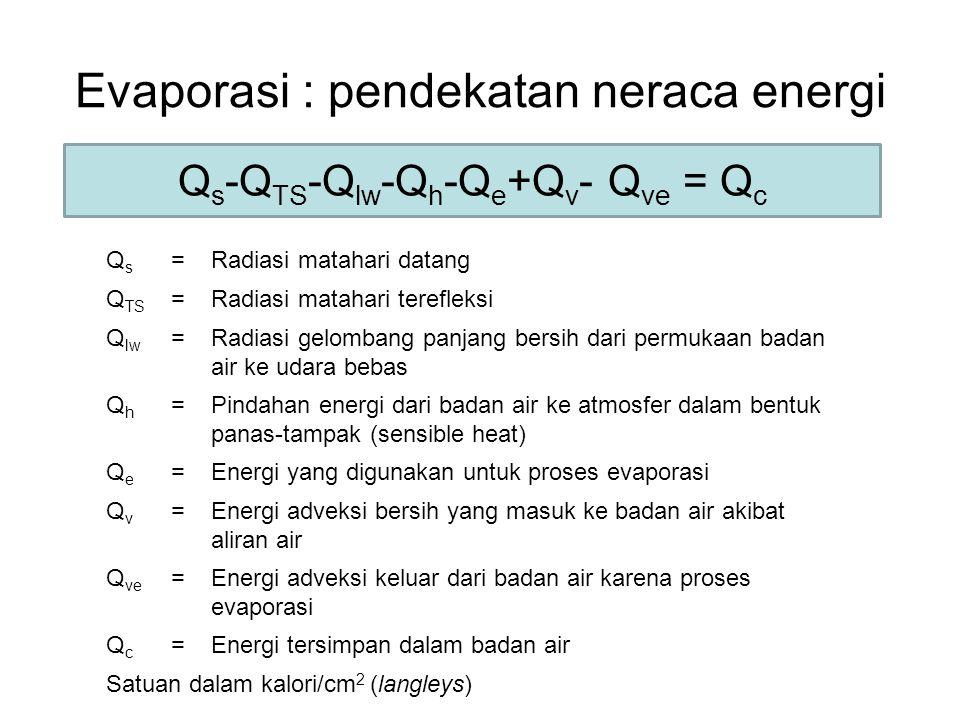Evaporasi : pendekatan neraca energi