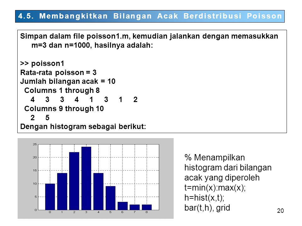 % Menampilkan histogram dari bilangan acak yang diperoleh