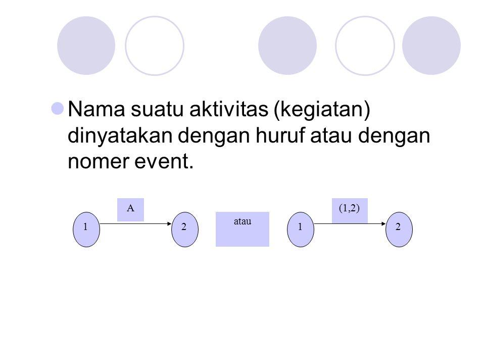 Nama suatu aktivitas (kegiatan) dinyatakan dengan huruf atau dengan nomer event.
