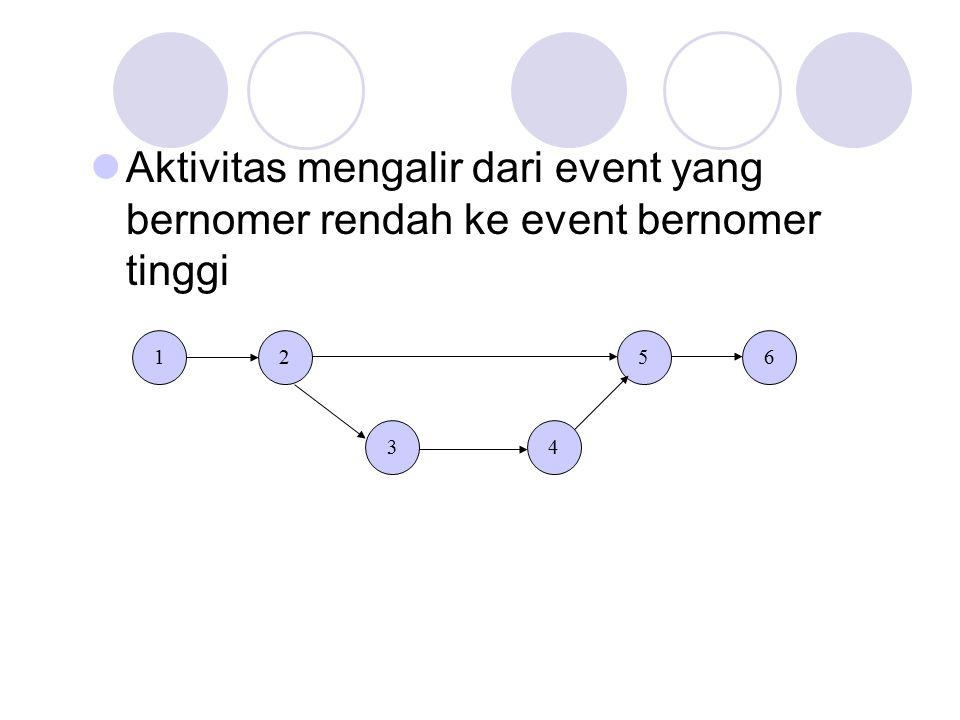 Aktivitas mengalir dari event yang bernomer rendah ke event bernomer tinggi
