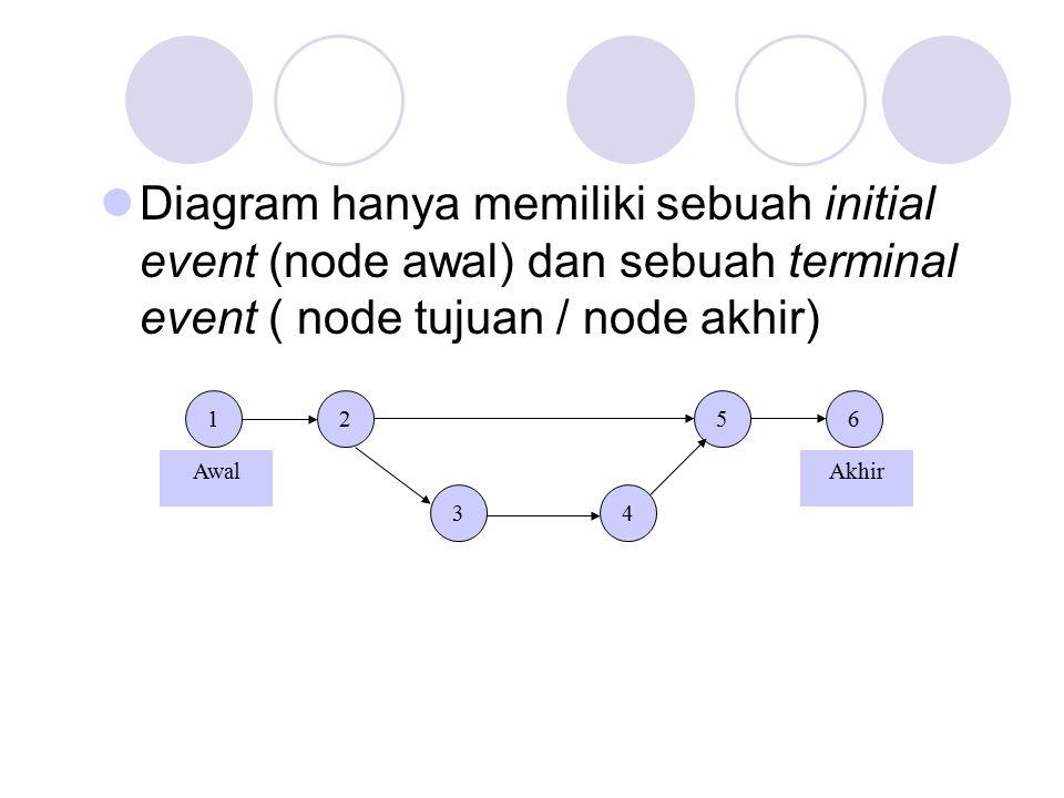 Diagram hanya memiliki sebuah initial event (node awal) dan sebuah terminal event ( node tujuan / node akhir)