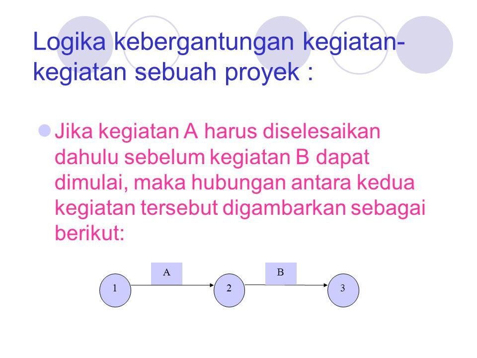 Logika kebergantungan kegiatan-kegiatan sebuah proyek :
