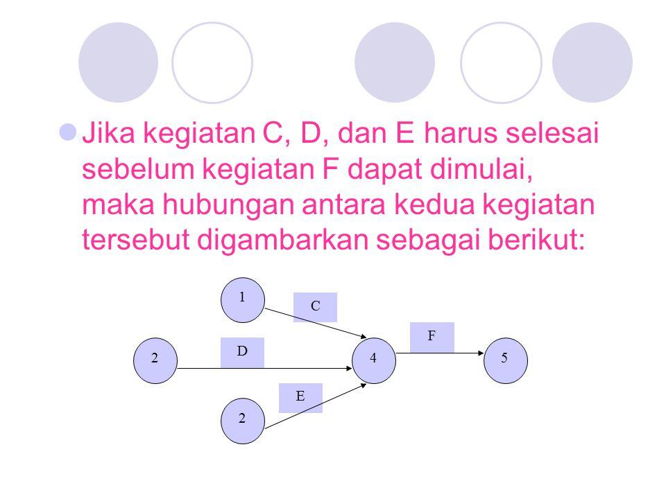 Jika kegiatan C, D, dan E harus selesai sebelum kegiatan F dapat dimulai, maka hubungan antara kedua kegiatan tersebut digambarkan sebagai berikut: