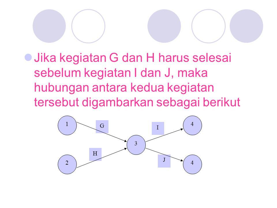 Jika kegiatan G dan H harus selesai sebelum kegiatan I dan J, maka hubungan antara kedua kegiatan tersebut digambarkan sebagai berikut
