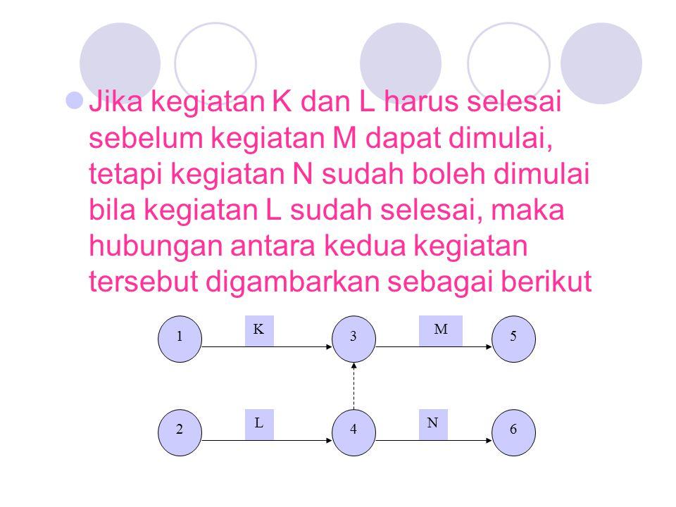 Jika kegiatan K dan L harus selesai sebelum kegiatan M dapat dimulai, tetapi kegiatan N sudah boleh dimulai bila kegiatan L sudah selesai, maka hubungan antara kedua kegiatan tersebut digambarkan sebagai berikut
