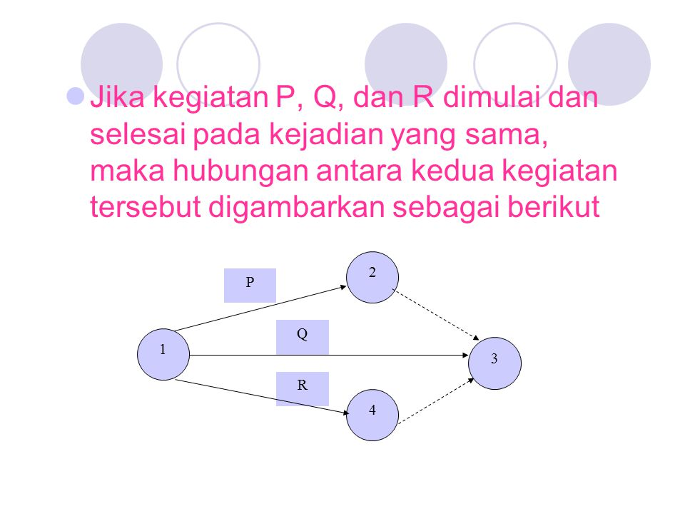 Jika kegiatan P, Q, dan R dimulai dan selesai pada kejadian yang sama, maka hubungan antara kedua kegiatan tersebut digambarkan sebagai berikut