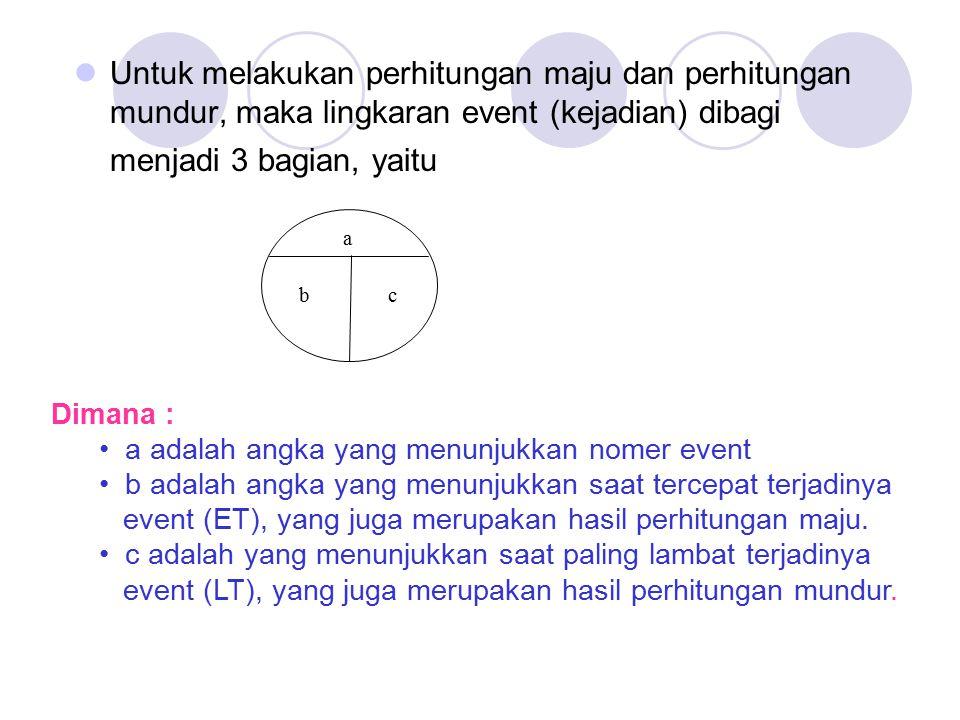 Untuk melakukan perhitungan maju dan perhitungan mundur, maka lingkaran event (kejadian) dibagi menjadi 3 bagian, yaitu