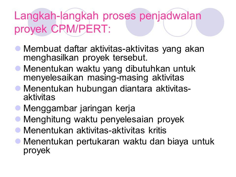 Langkah-langkah proses penjadwalan proyek CPM/PERT: