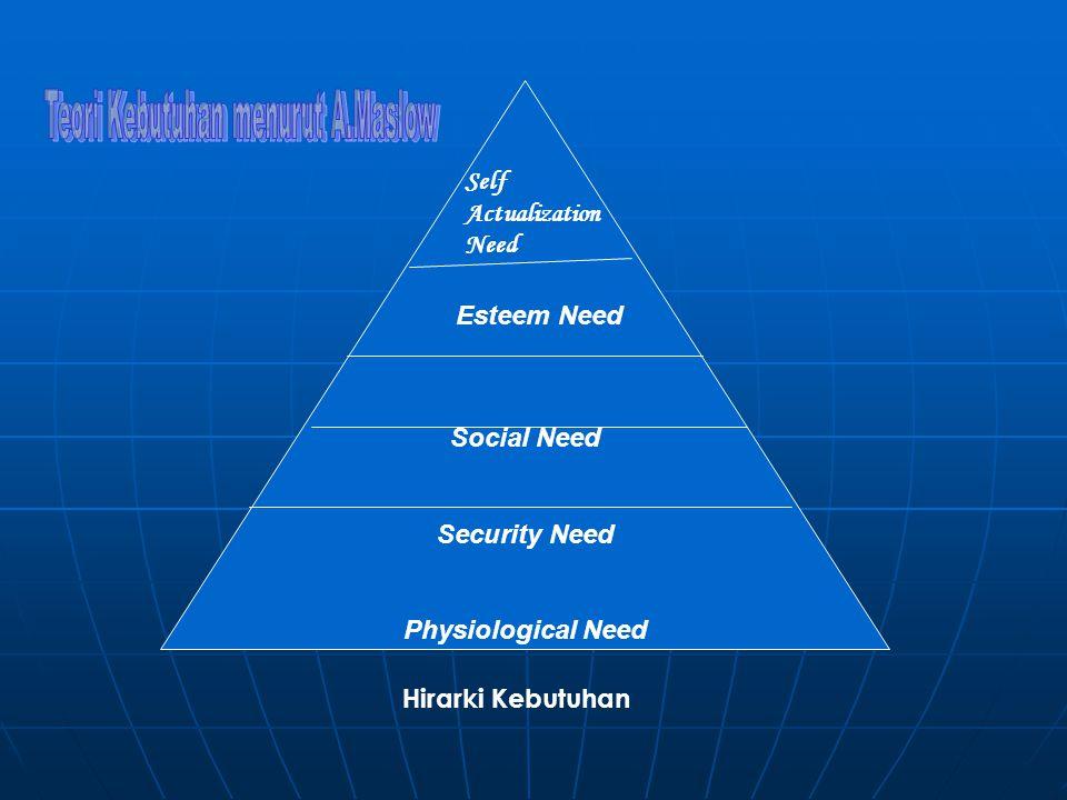 Teori Kebutuhan menurut A.Maslow