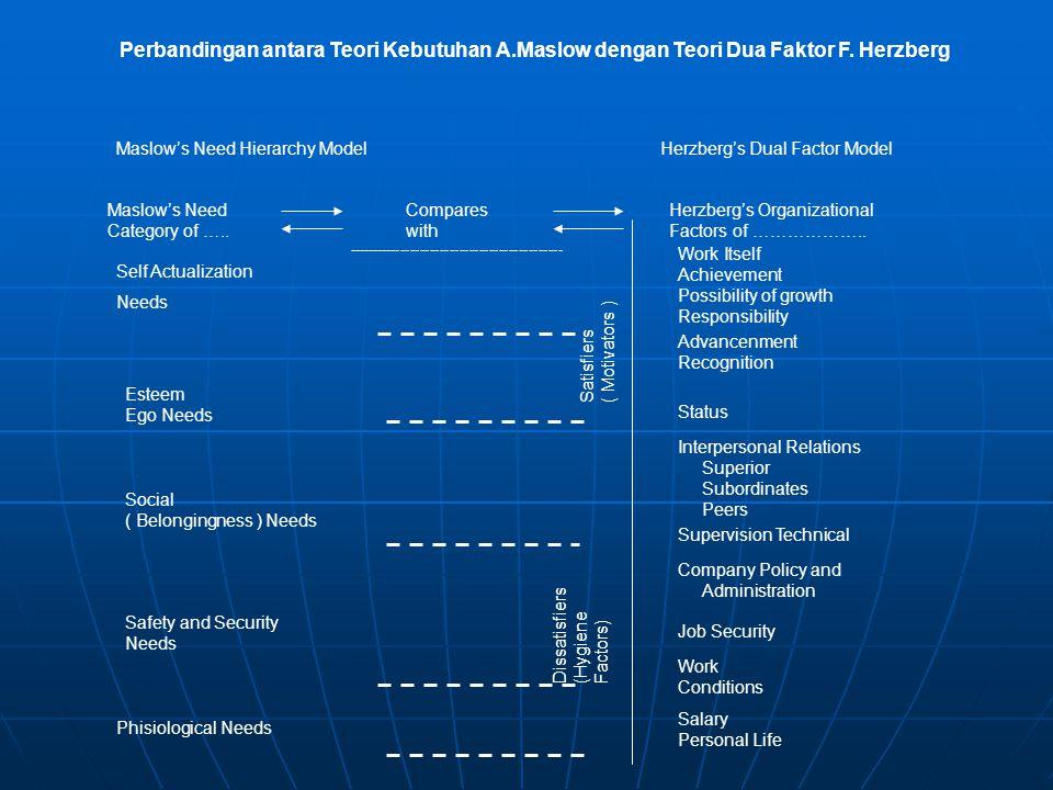 Perbandingan antara Teori Kebutuhan A.Maslow dengan Teori Dua Faktor F. Herzberg