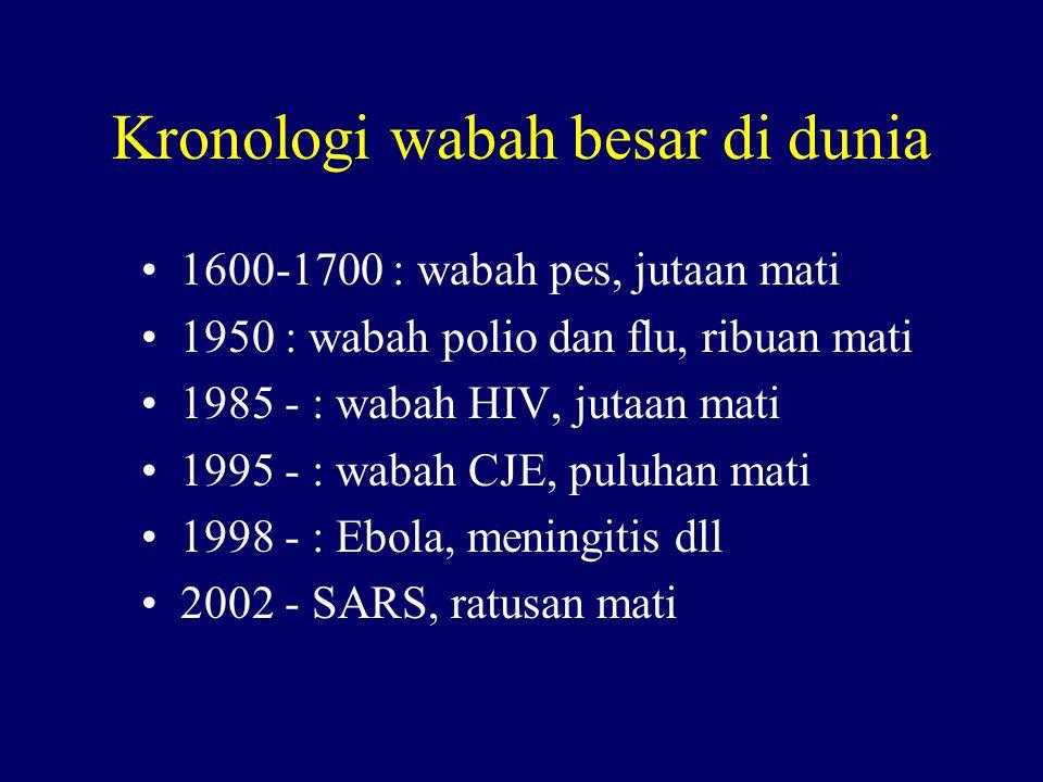 Kronologi wabah besar di dunia