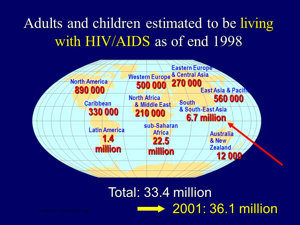 Adults and children estimated to be living with HIV/AIDS as of end 1998