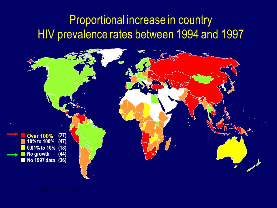Proportional increase in country HIV prevalence rates between 1994 and 1997