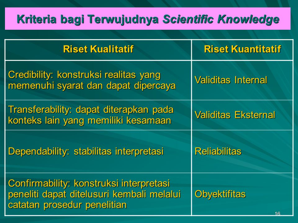 Kriteria bagi Terwujudnya Scientific Knowledge