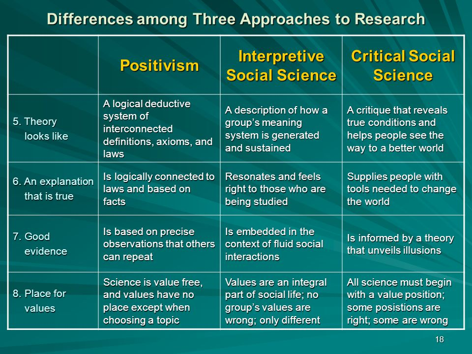 Differences among Three Approaches to Research