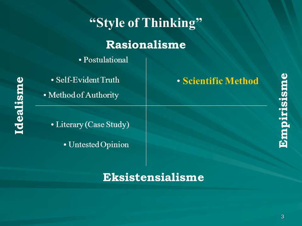 Style of Thinking Rasionalisme Idealisme Empirisisme
