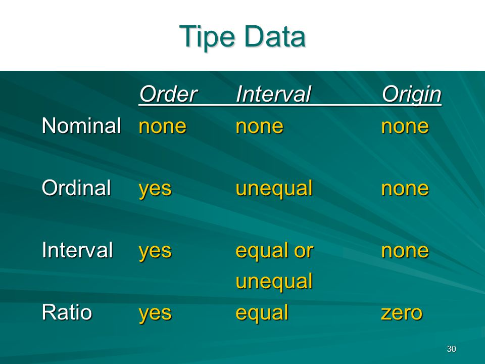 Tipe Data Order Interval Origin Nominal none none none