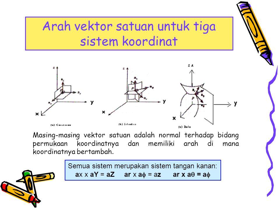 Arah vektor satuan untuk tiga sistem koordinat