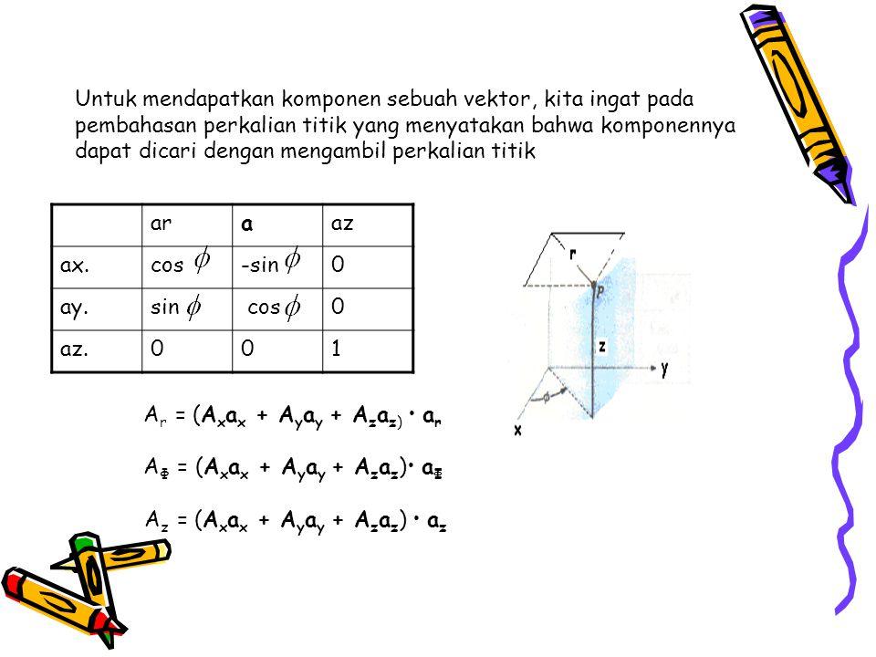 Ar = (Axax + Ayay + Azaz) • ar AΦ = (Axax + Ayay + Azaz)• aΦ