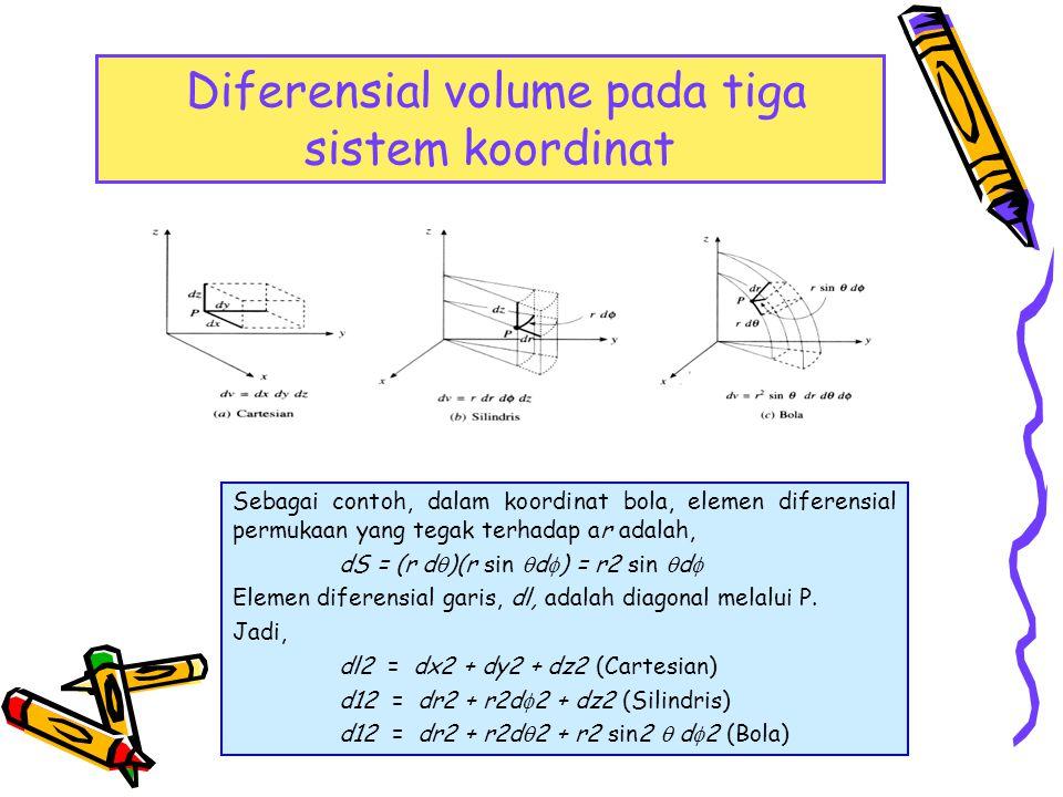 Diferensial volume pada tiga sistem koordinat