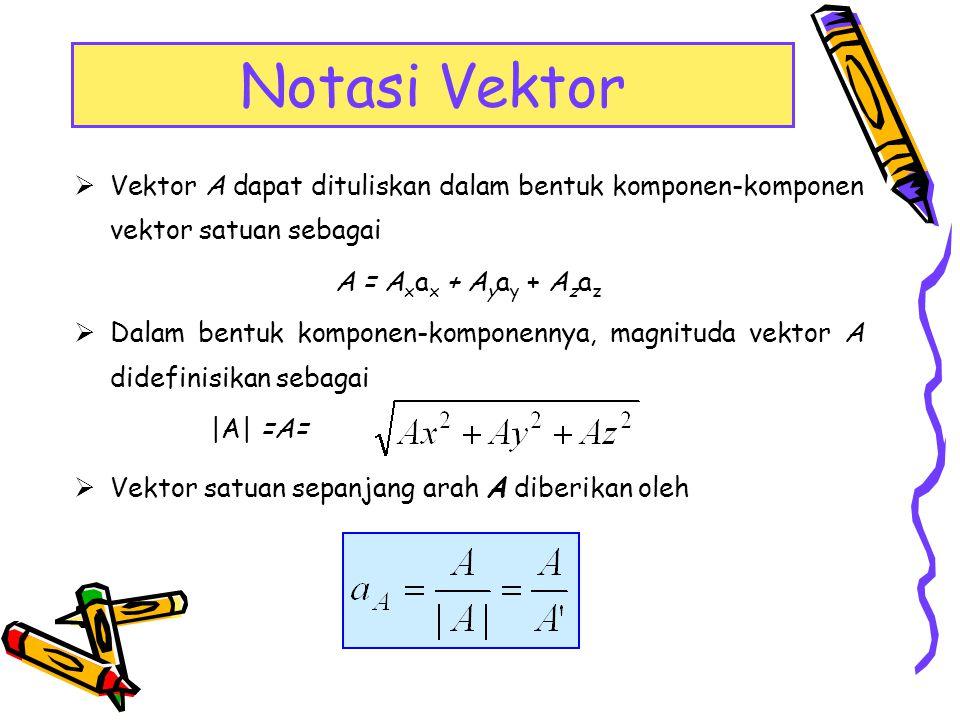 Notasi Vektor Vektor A dapat dituliskan dalam bentuk komponen-komponen vektor satuan sebagai. A = Axax + Ayay + Azaz.