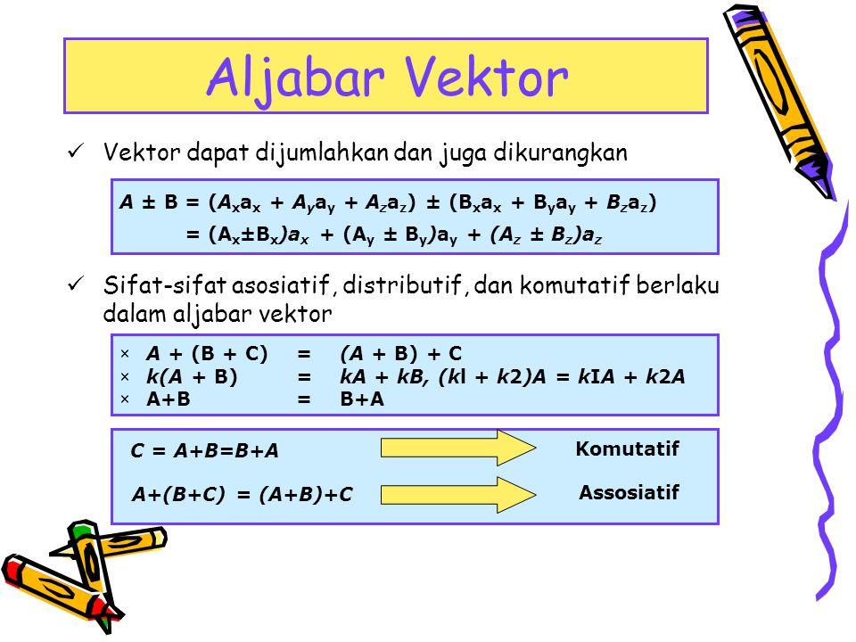 Aljabar Vektor Vektor dapat dijumlahkan dan juga dikurangkan