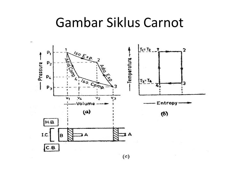 Gambar Siklus Carnot