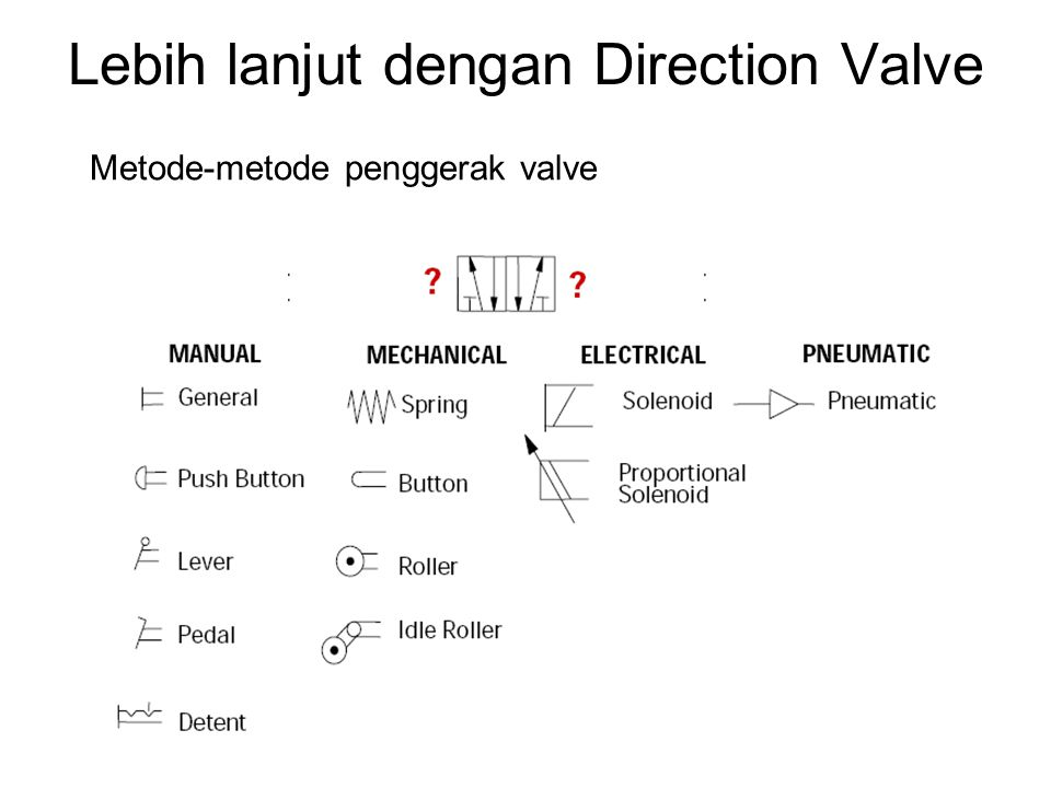Lebih lanjut dengan Direction Valve