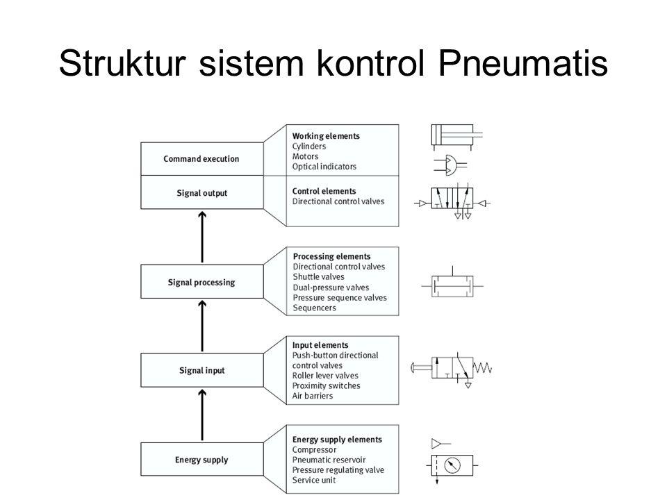 Struktur sistem kontrol Pneumatis
