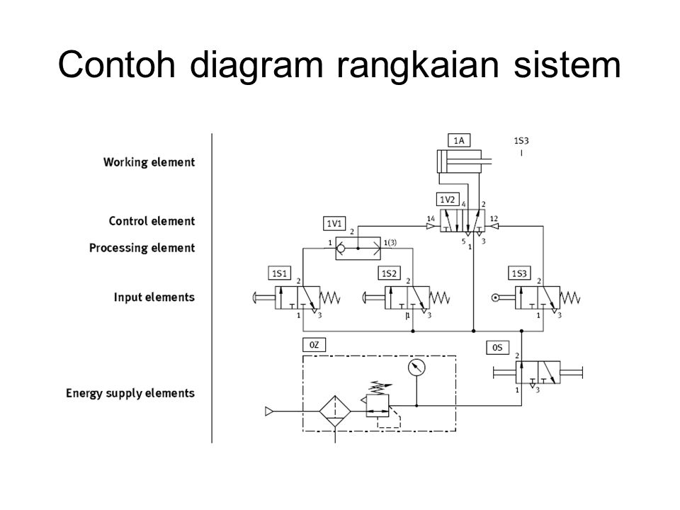 Contoh diagram rangkaian sistem