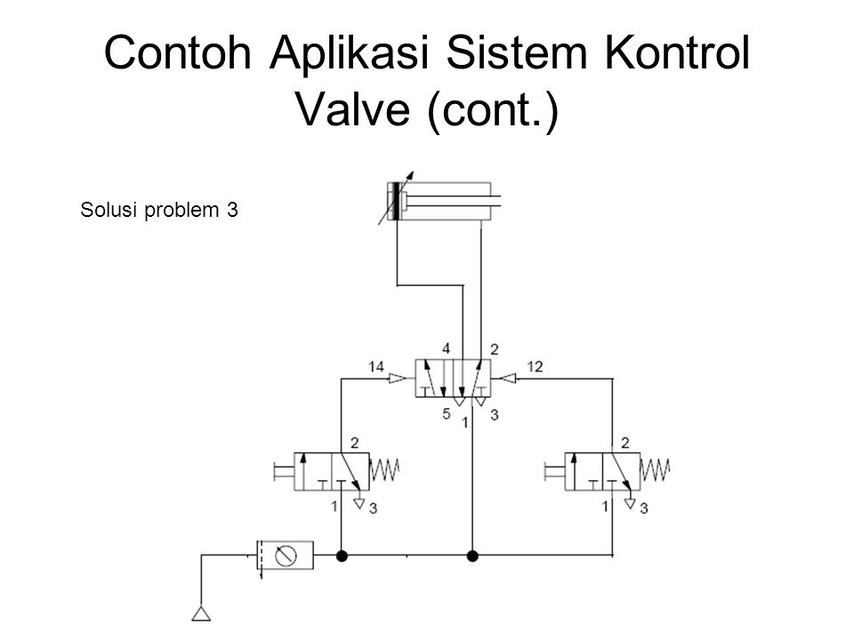 Contoh Aplikasi Sistem Kontrol Valve (cont.)