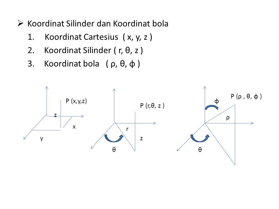 Koordinat Silinder dan Koordinat bola Koordinat Cartesius ( x, y, z )