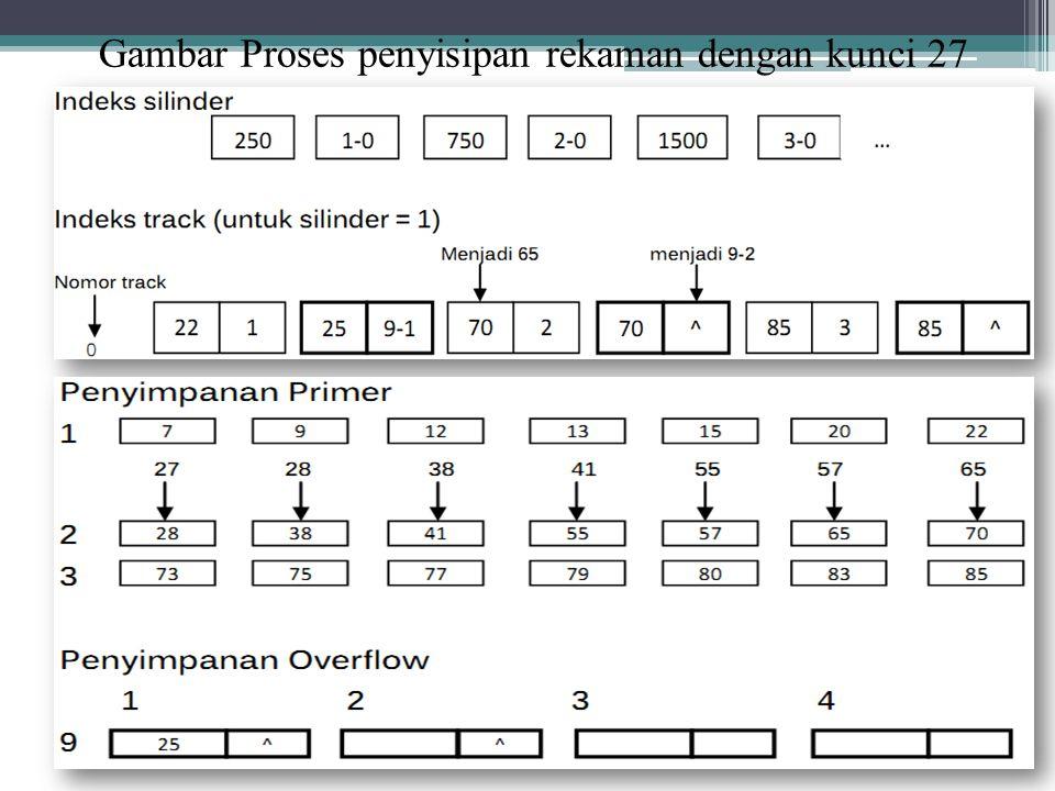Gambar Proses penyisipan rekaman dengan kunci 27