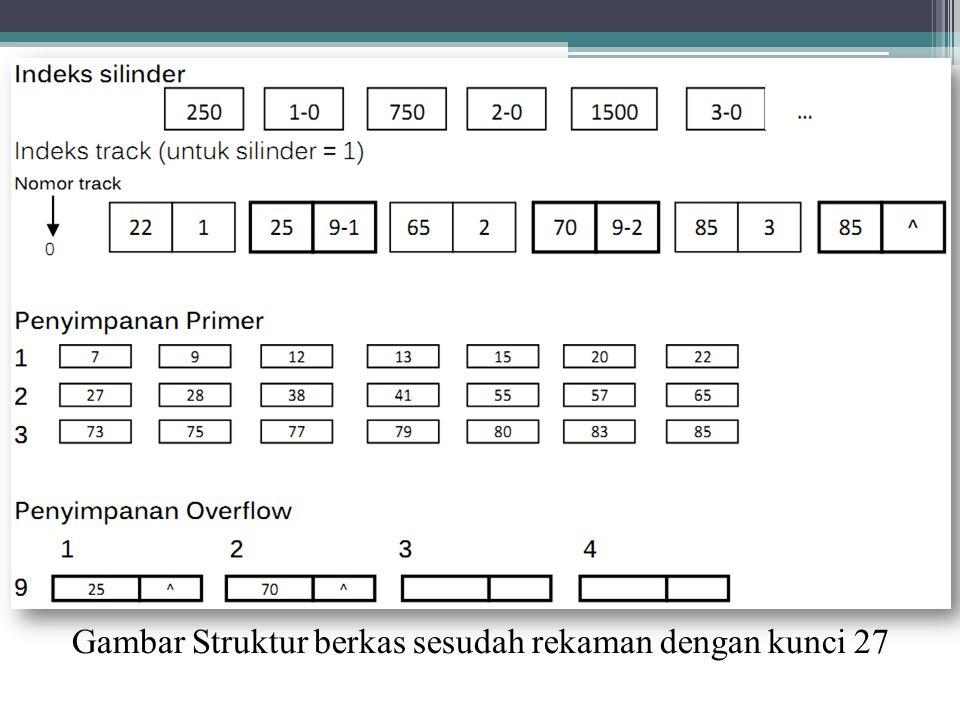 Gambar Struktur berkas sesudah rekaman dengan kunci 27