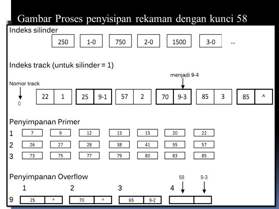 Gambar Proses penyisipan rekaman dengan kunci 58