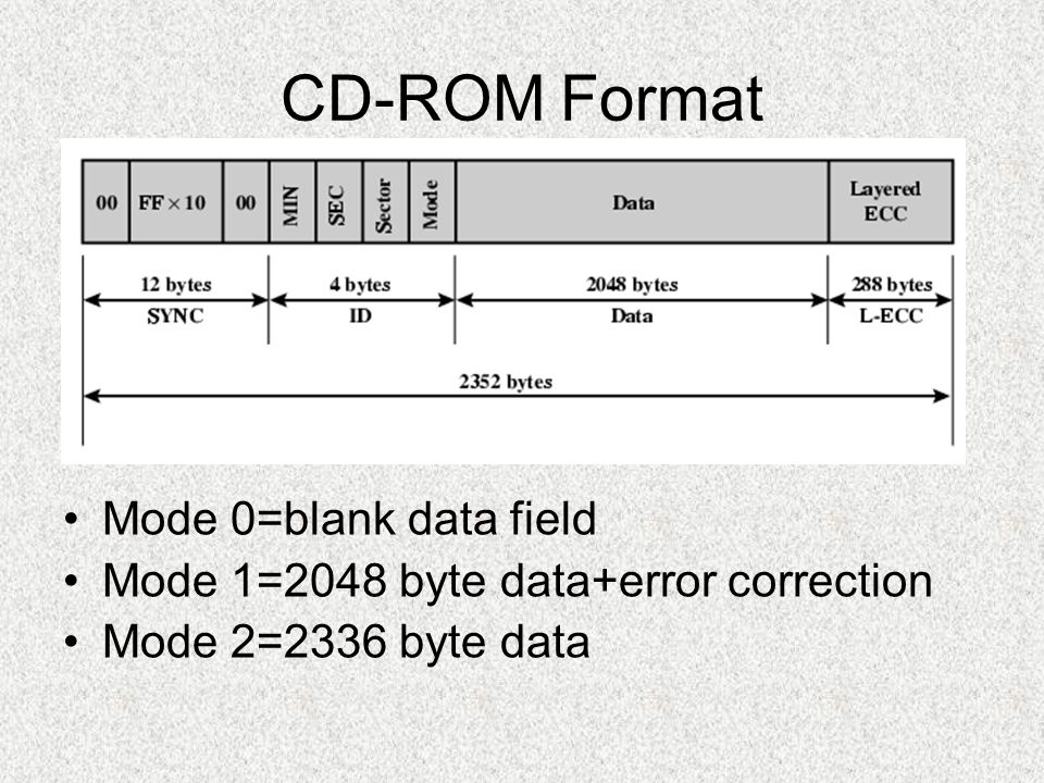 CD-ROM Format Mode 0=blank data field