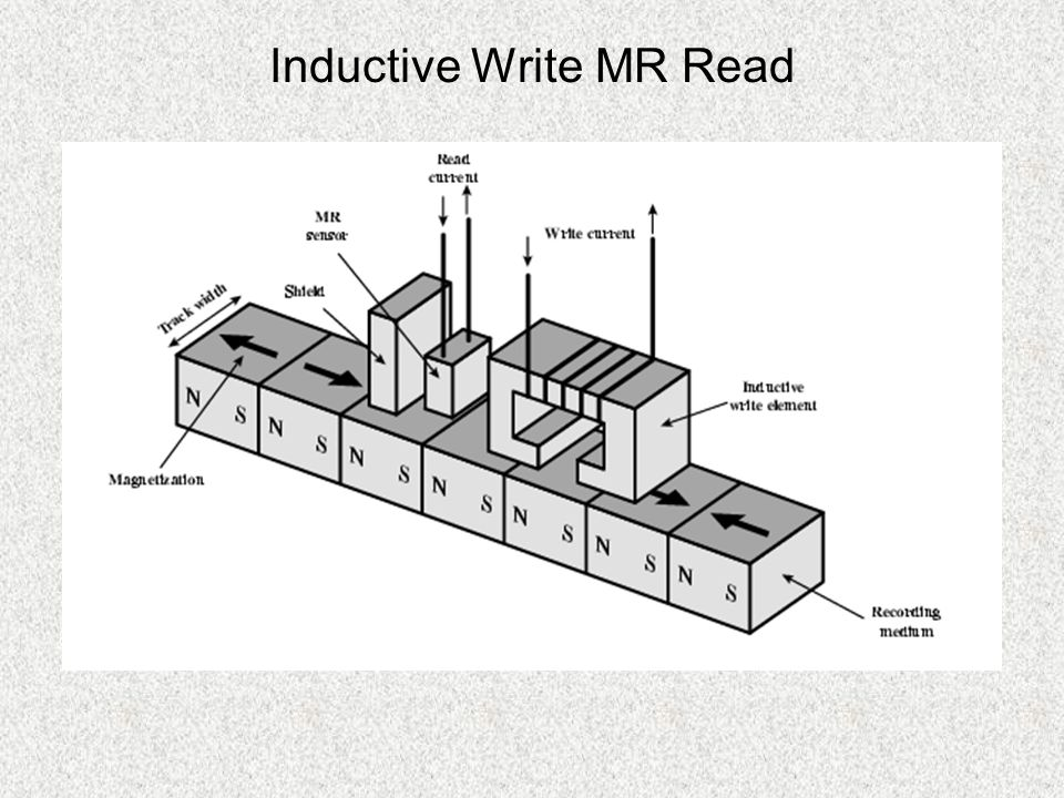 Inductive Write MR Read