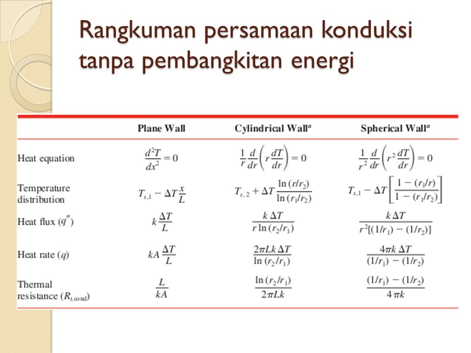 Rangkuman persamaan konduksi tanpa pembangkitan energi