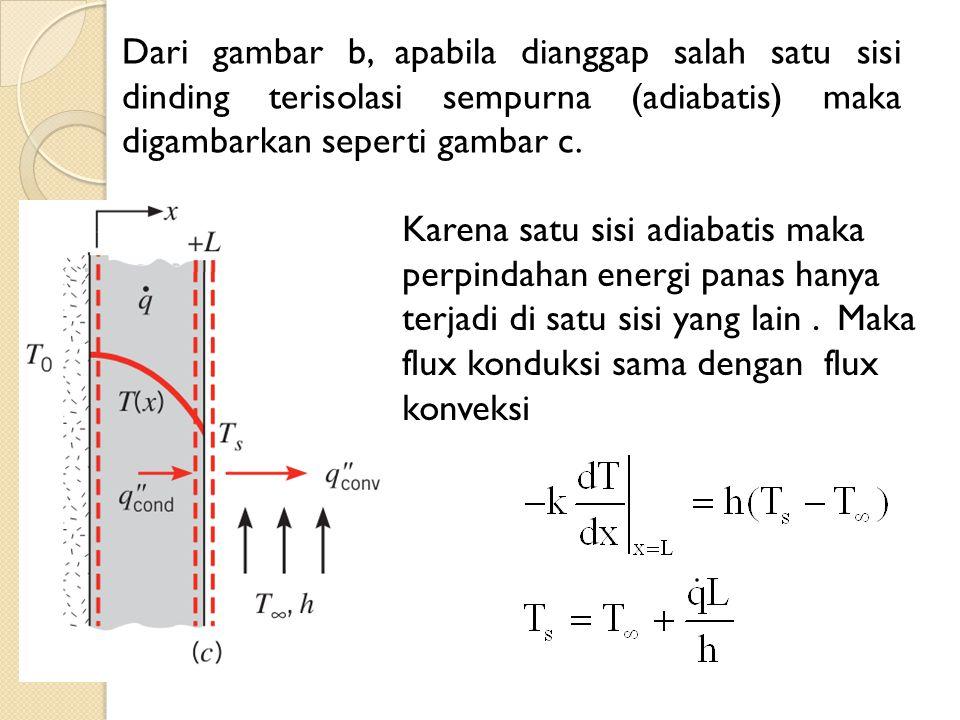 Dari gambar b, apabila dianggap salah satu sisi dinding terisolasi sempurna (adiabatis) maka digambarkan seperti gambar c.