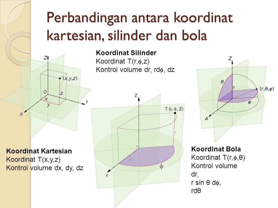 Perbandingan antara koordinat kartesian, silinder dan bola