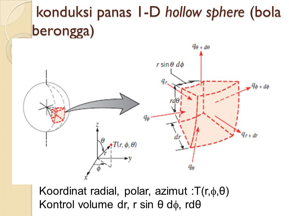 konduksi panas 1-D hollow sphere (bola berongga)