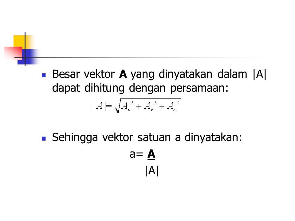 Besar vektor A yang dinyatakan dalam |A| dapat dihitung dengan persamaan: