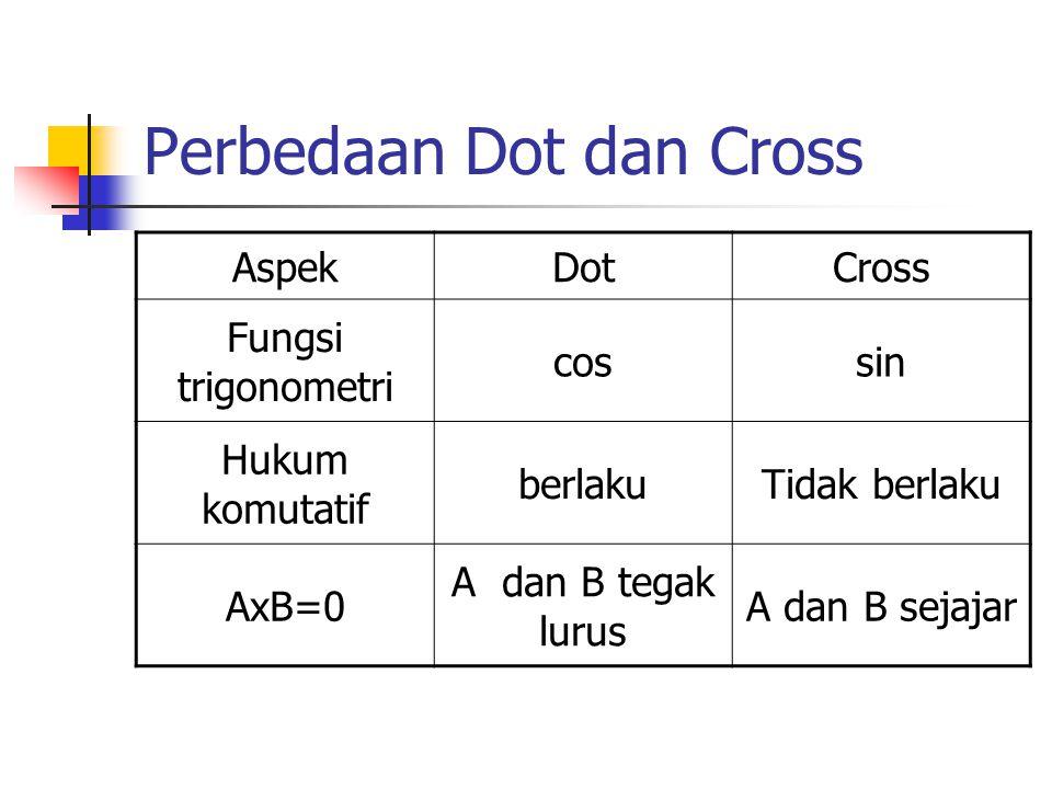 Perbedaan Dot dan Cross