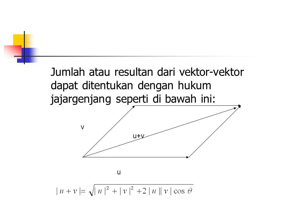 Jumlah atau resultan dari vektor-vektor dapat ditentukan dengan hukum jajargenjang seperti di bawah ini: